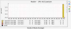RTX1200_Graph_Cpu
