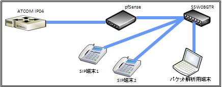 VoIP_test01