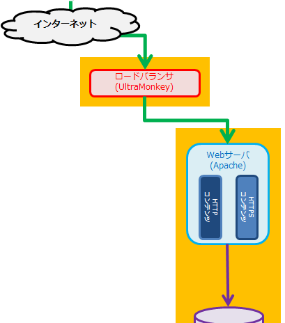 multi-site loading test configuration