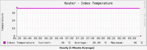 RTX1200_Graph_Temp